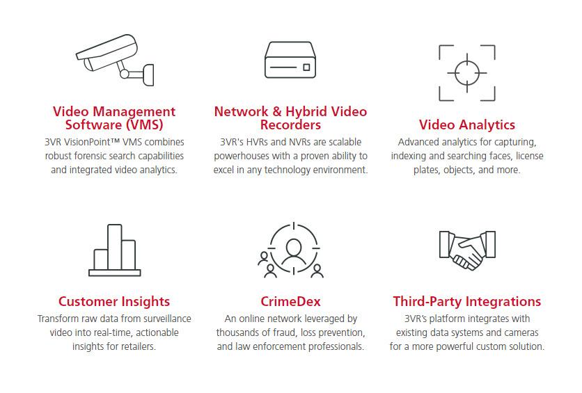 3VR Video Surveillance Features